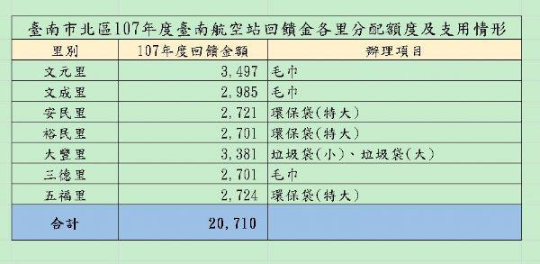 臺南市北區107年度臺南航空站回饋金各里分配額度及支用情形