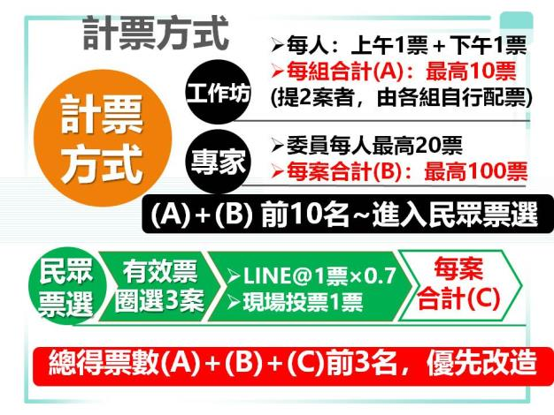 投票方式3.JPG