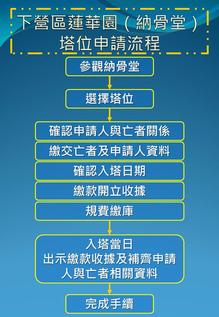 塔位申請流程:參觀、選塔、繳費、進塔、完成