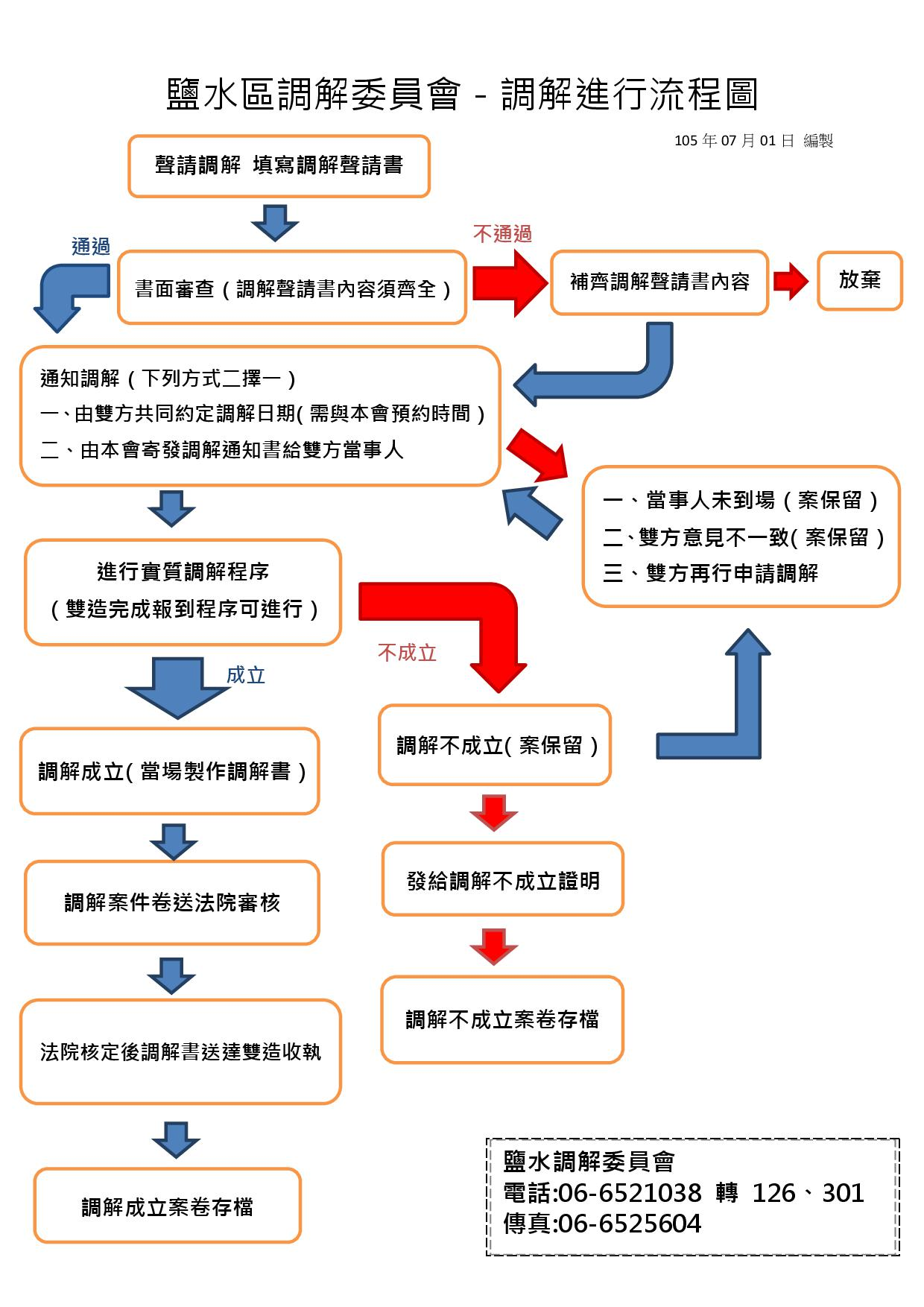 調解進行流程圖