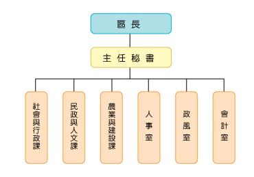 組織概況圖