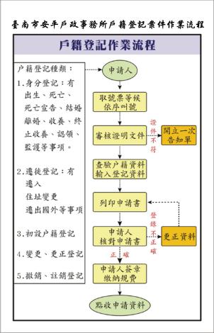 戶籍申辦案件作業流程圖.png