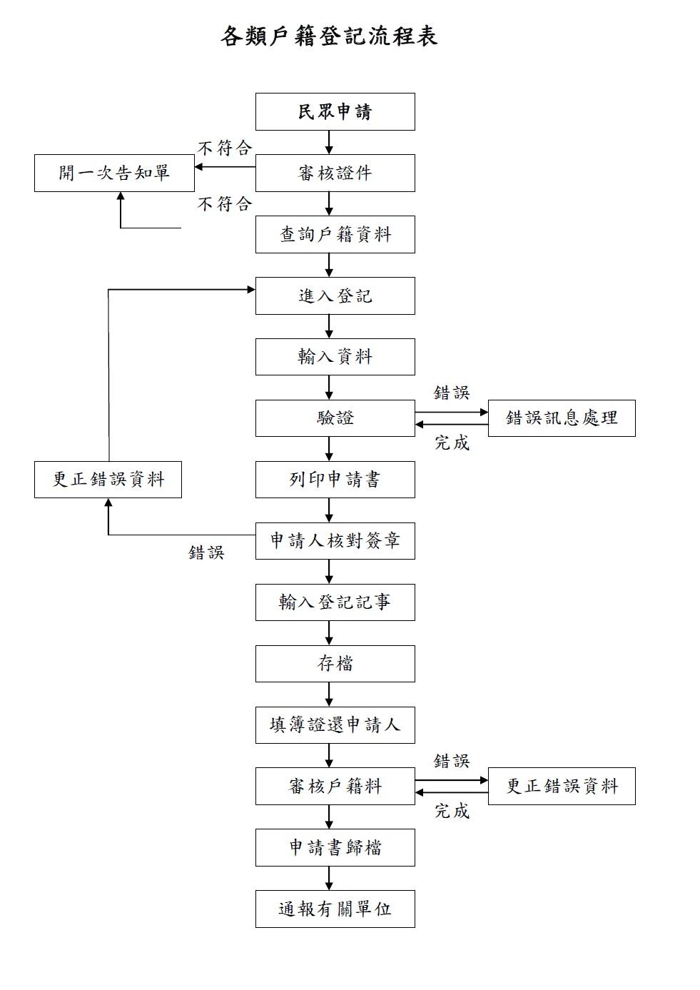 各類戶籍登記流程表