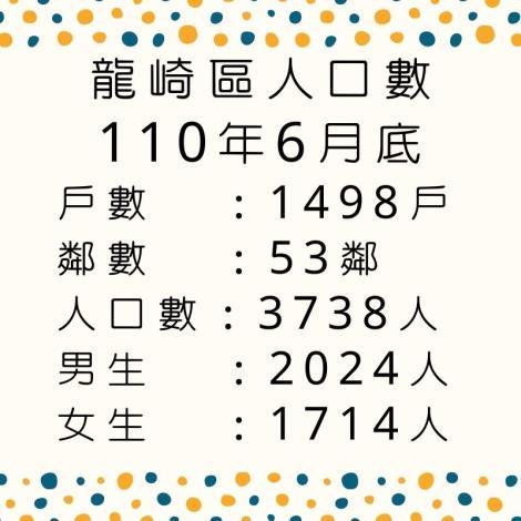 110.6人口數