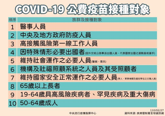 COVID-19公費疫苗接種對象