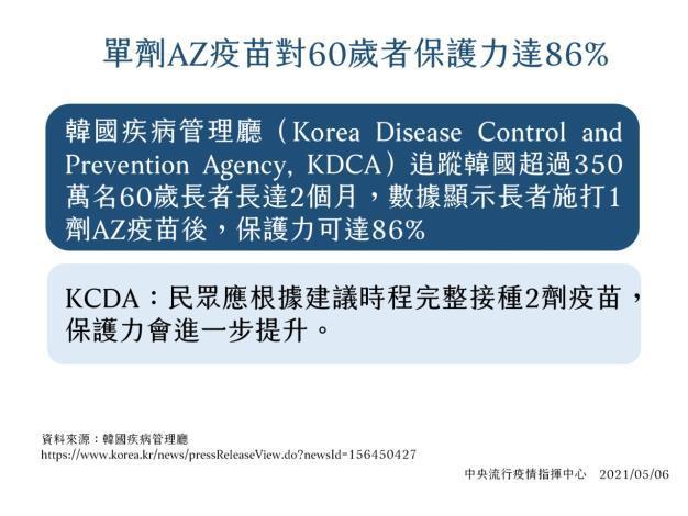 單劑AZ疫苗對60歲者保護力達86%