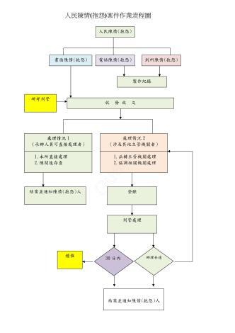 人民陳情(抱怨)流程