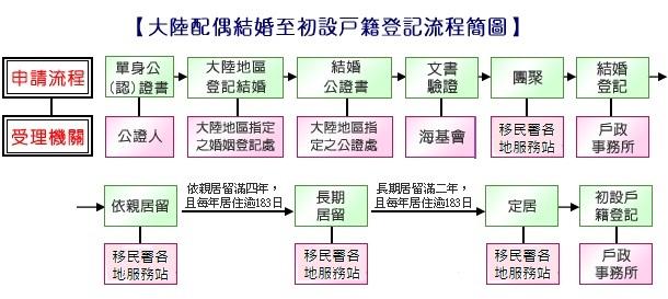 大陸配偶結婚至初設戶籍登記流程簡圖