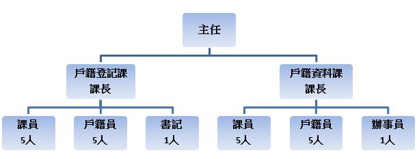 臺南市佳里戶政事務所組織編制圖