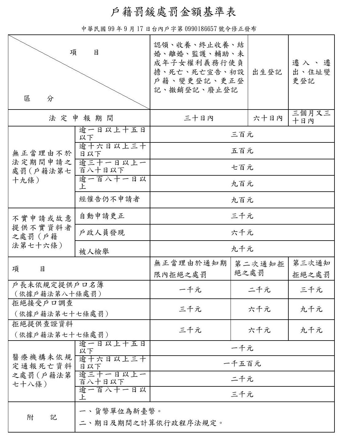 戶籍罰鍰處罰金額基準表