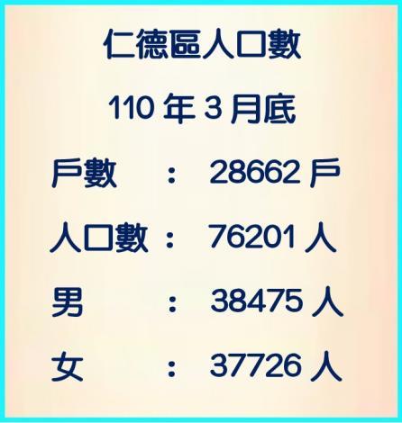 110年3月人口數