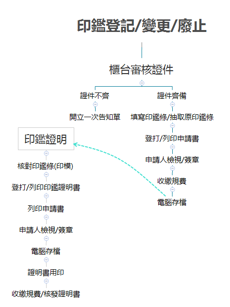 照片:各項戶籍登記流程-印鑑作業流程圖(1)