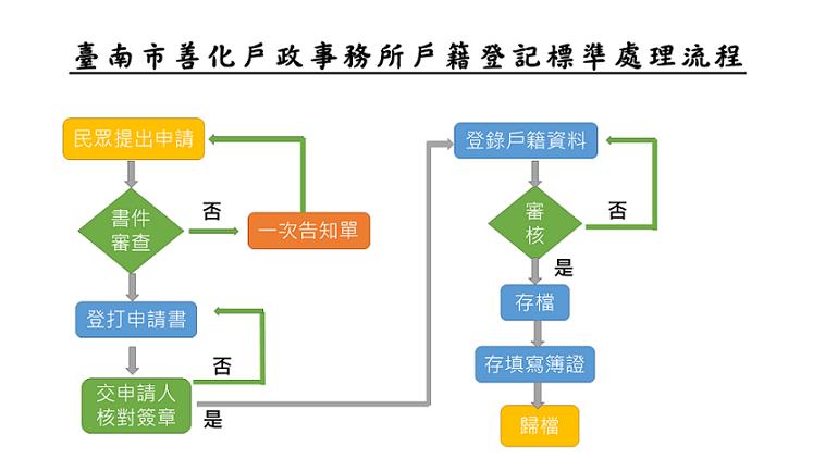 臺南市善化戶政事務所戶籍登記標準處理流程