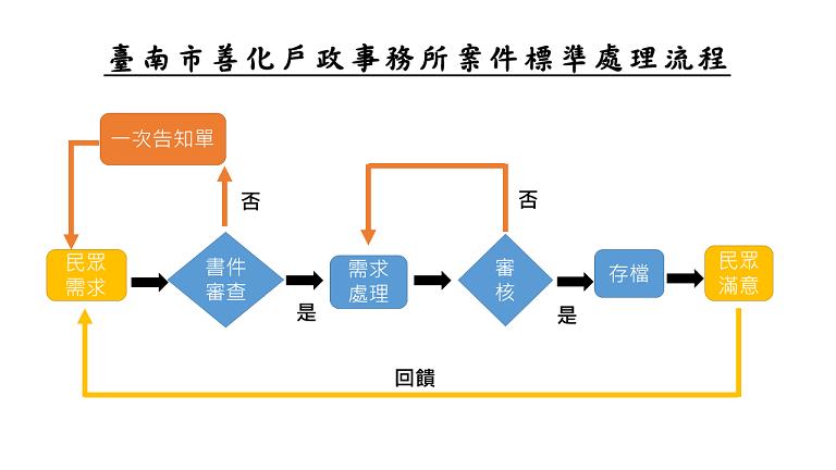 臺南市善化戶政事務所案件標準處理流程