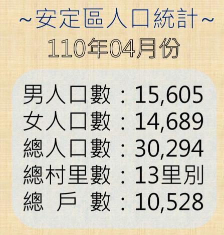 安定區人口統計