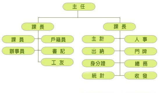 臺南市新營區戶政事務所組織編制圖