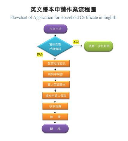 英文謄本申請作業流程圖
