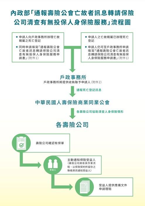 通報壽險公會流程圖