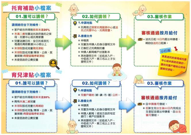 「少子女化對策未滿2歲幼兒篇」宣導摺頁(背面)