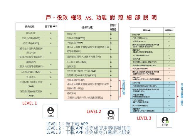 戶役政管家APP權限及功能對照表