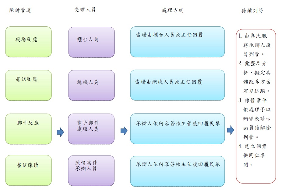 本所處理陳情案件流程圖,包含陳訴管道、受理人員、處理方式與後續列管流程。