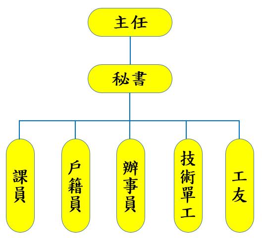 組織編制:主任1人,秘書1人,課員4人,戶籍員7人,辦事員1人,計14人