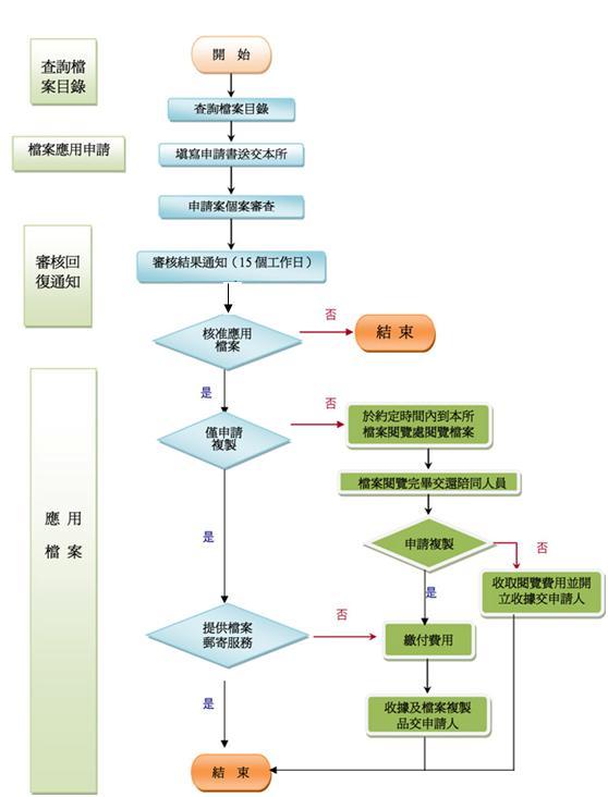 檔案應用作業流程圖