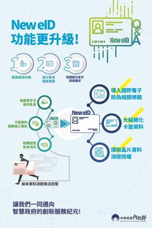 數位身分識別證功能更升級