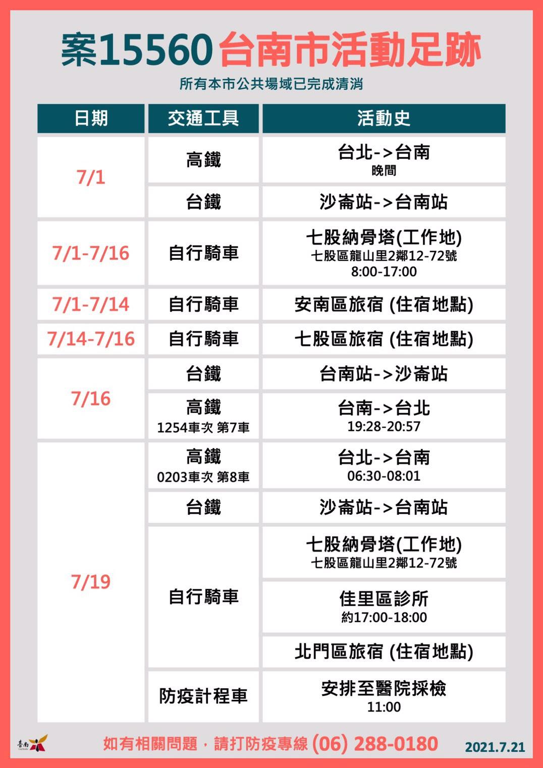 1100721案15560臺南市活動足跡