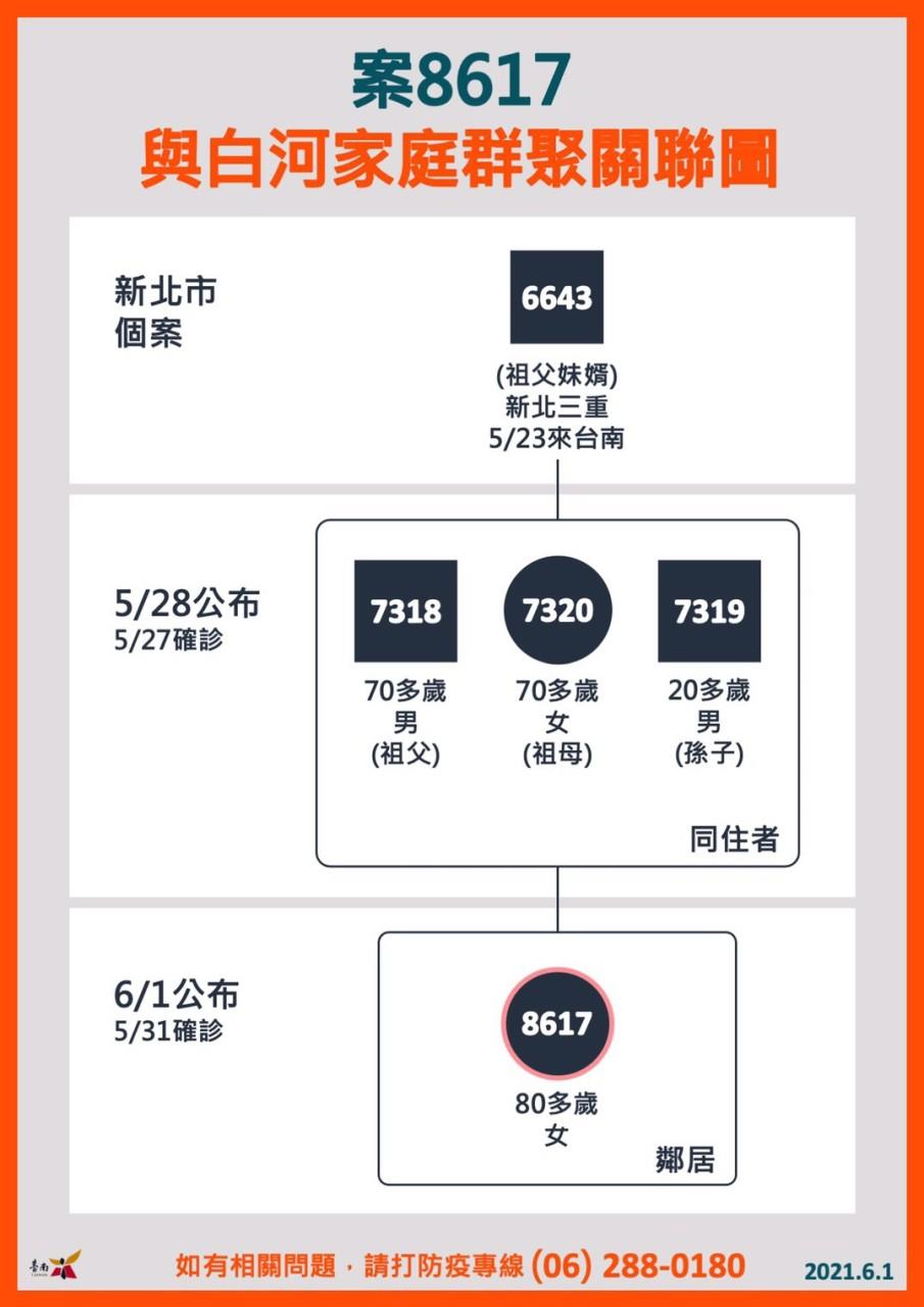 1100601案8617與白河家庭群聚關係圖