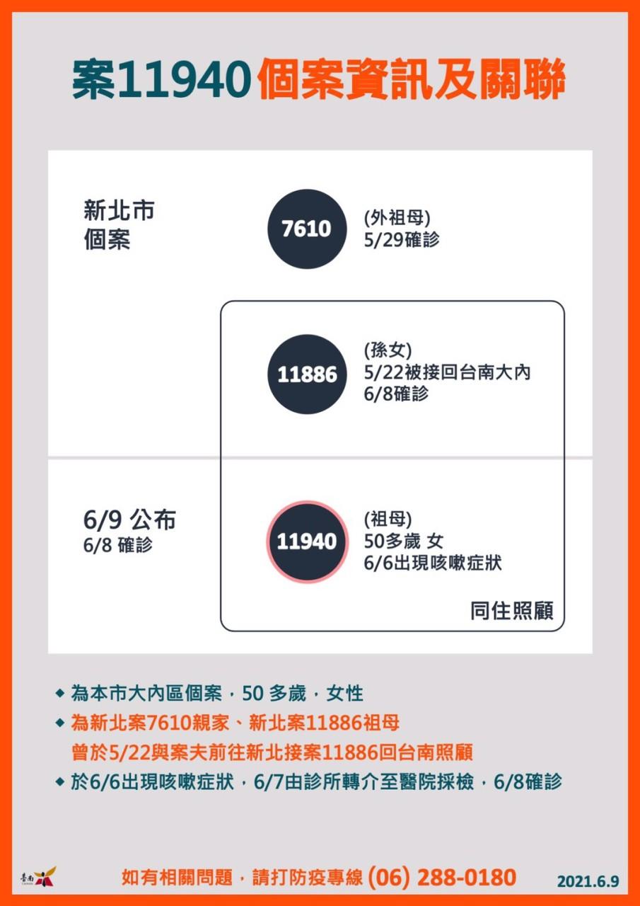 1100609案11940個案資訊及關連