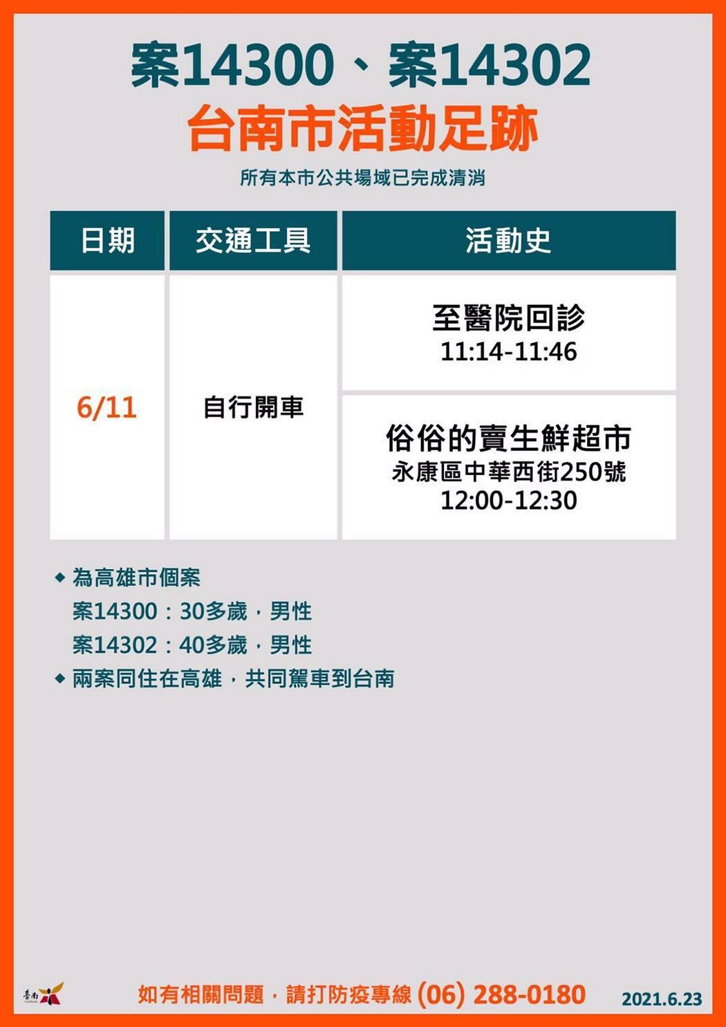 1100623案14300&案14302台南市活動足跡