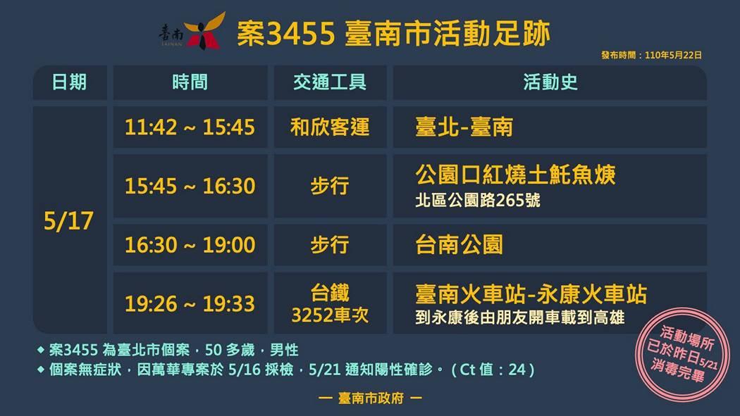 案3455臺南市活動足跡