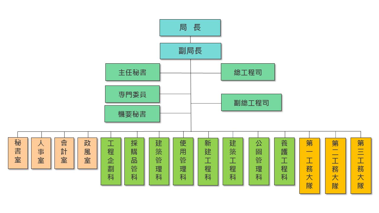 臺南市政府工務局組織架構圖