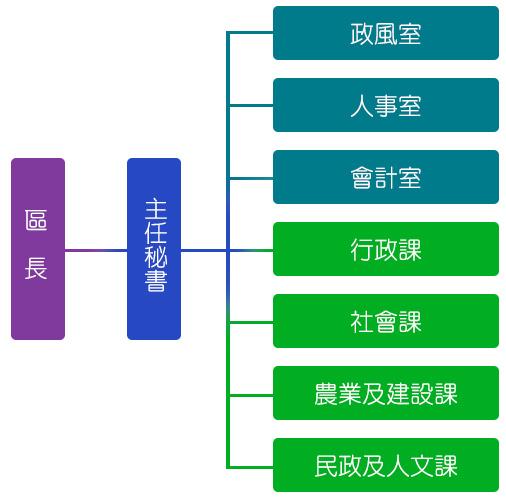 Organization Structure of Beimen District Office
