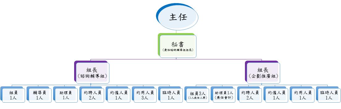 臺南市家庭教育中心組織架構