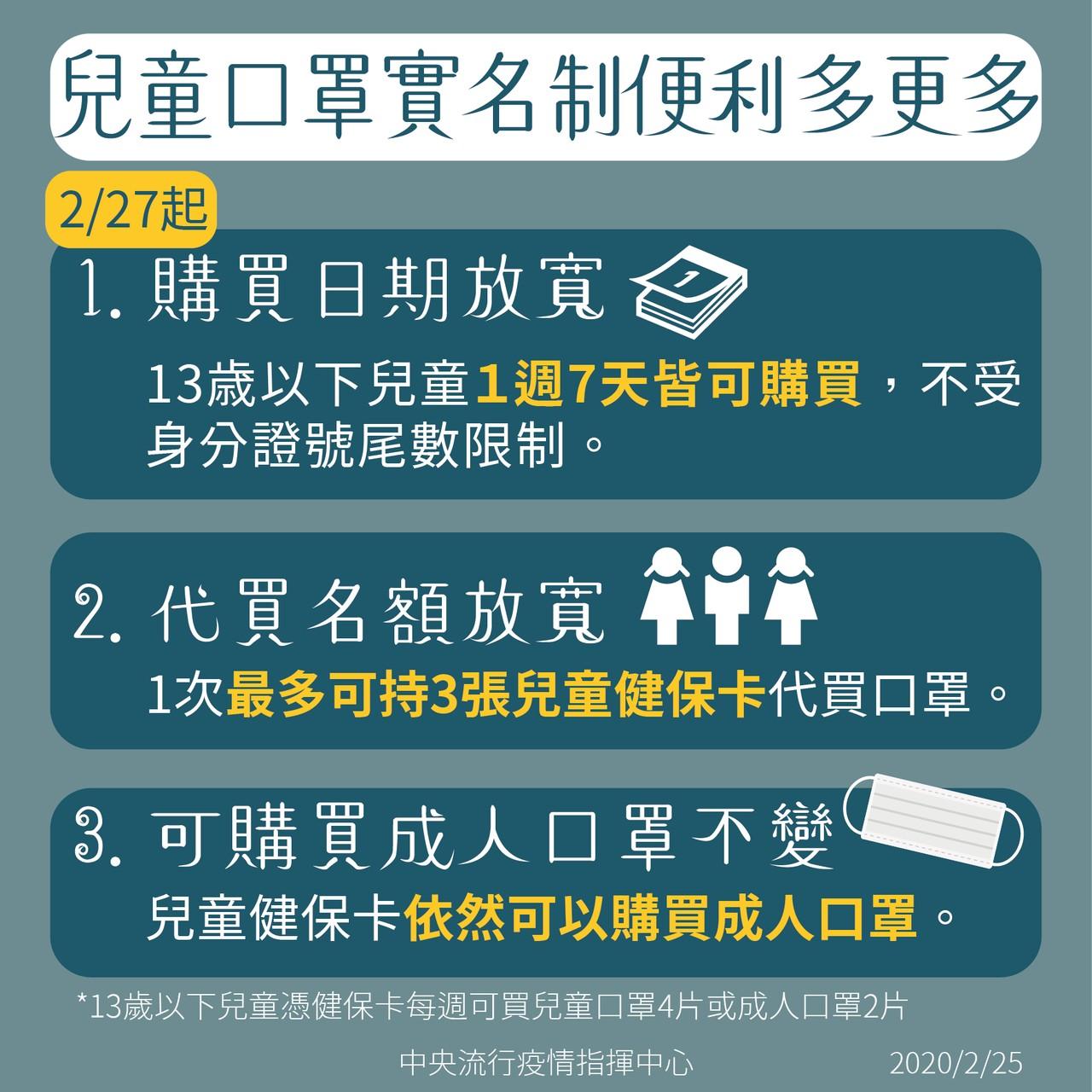 2月27日起兒童口罩實名制便利多更多海報