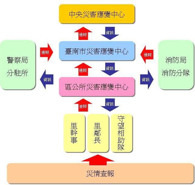 中西區災情查報流程