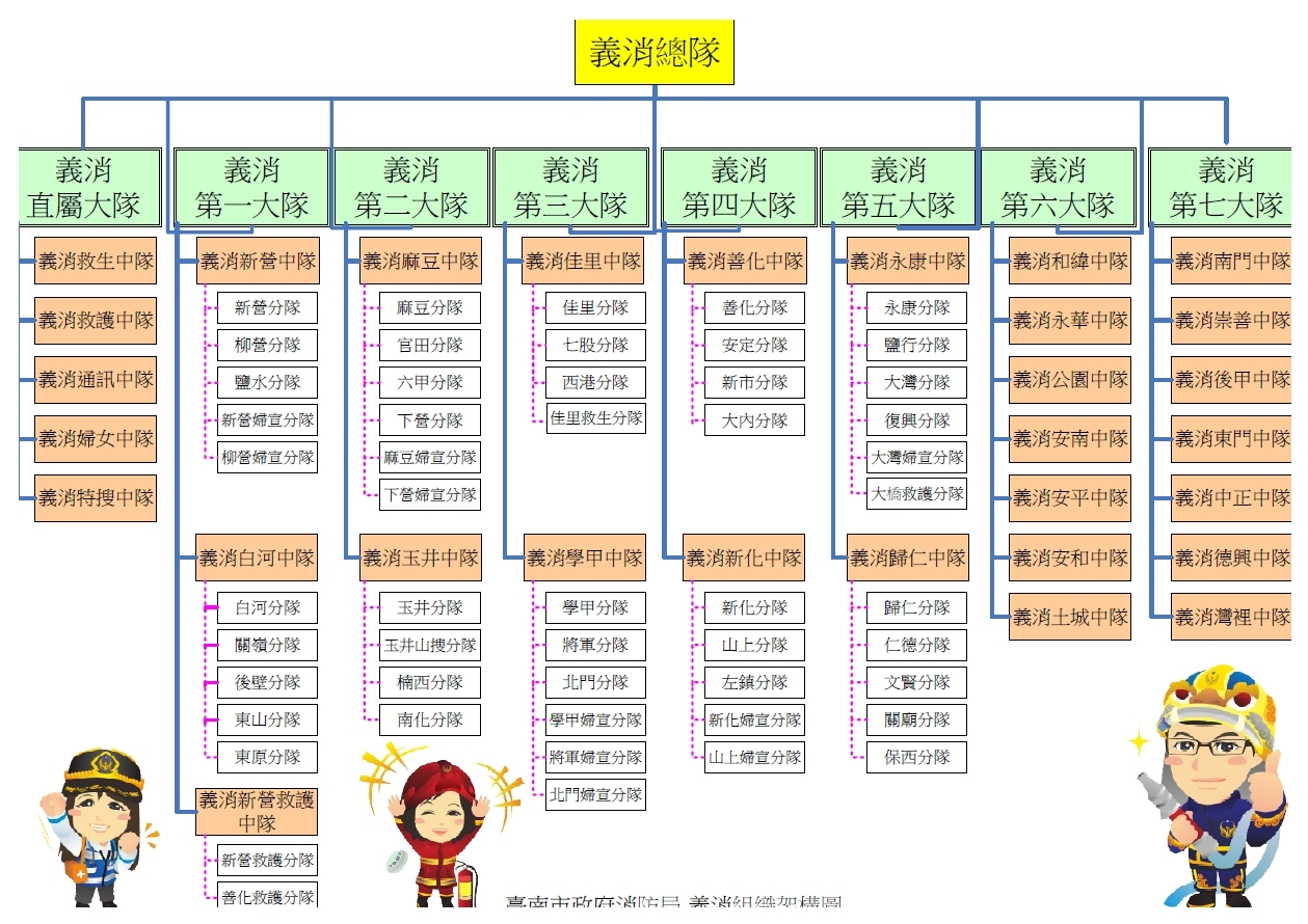 義消組織架構圖