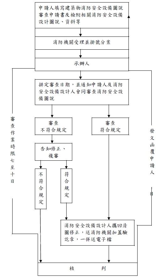 建築物消防安全設備圖說審查作業流程圖