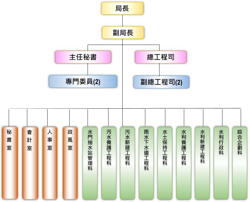 水利局組織架構