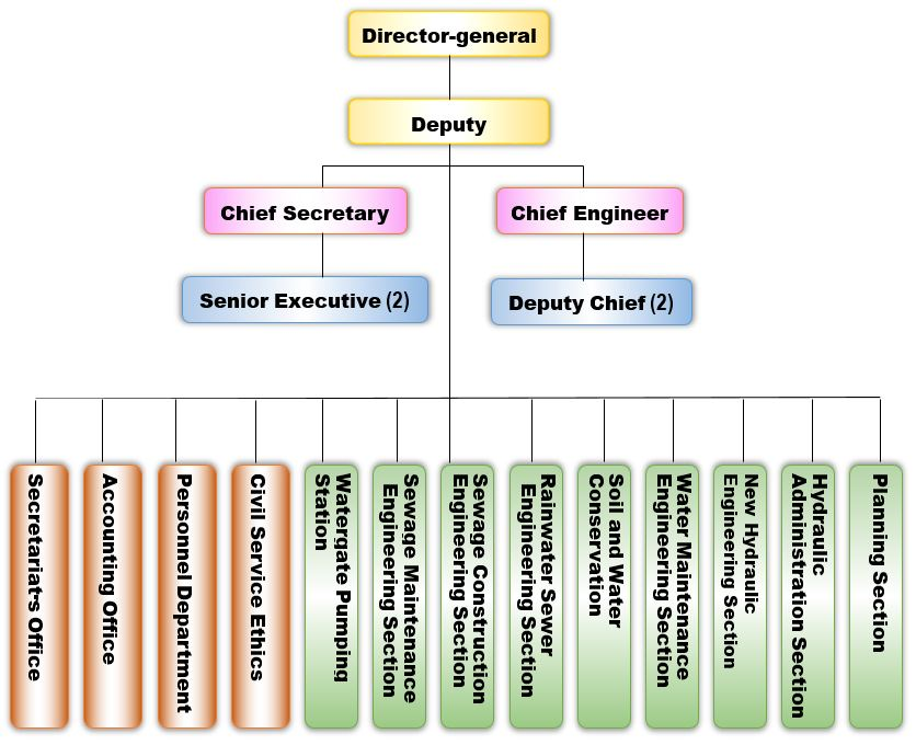 Organization Chart of Water Resources Bureau