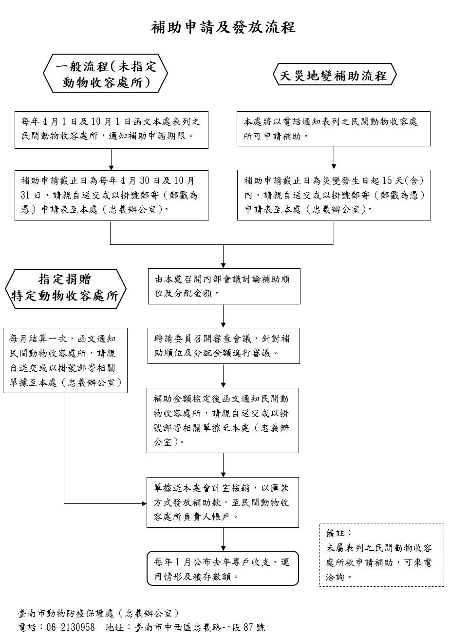 臺南市動物防疫保護處動物福利專戶,補助申請及發放流程示意圖