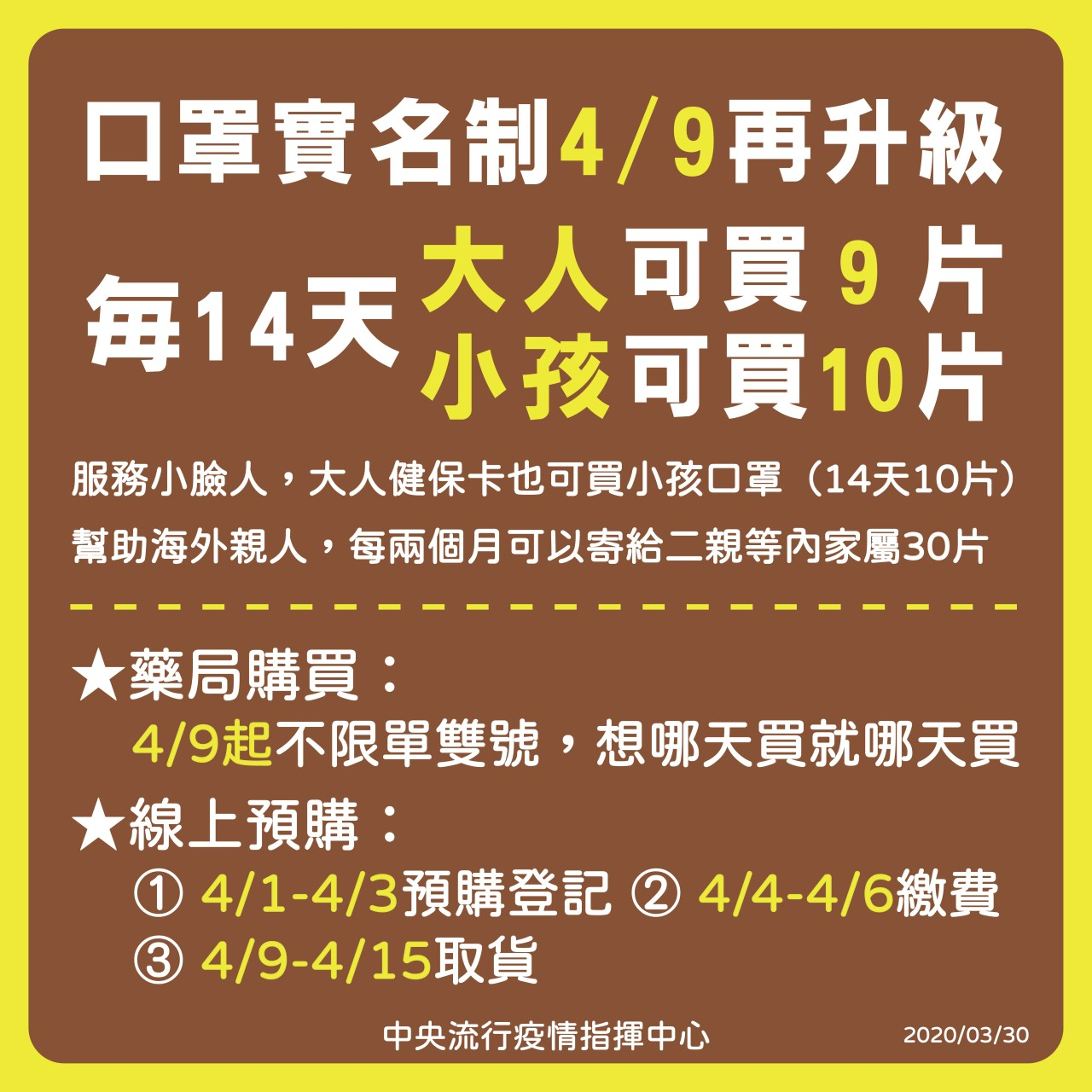 4月9日起每14天可以購買成人口罩9片或小孩口罩10片,藥局購買也將不再限制單雙號,民眾更可以開始寄送口罩給海外二等以內親屬,每兩個月可以寄出30片