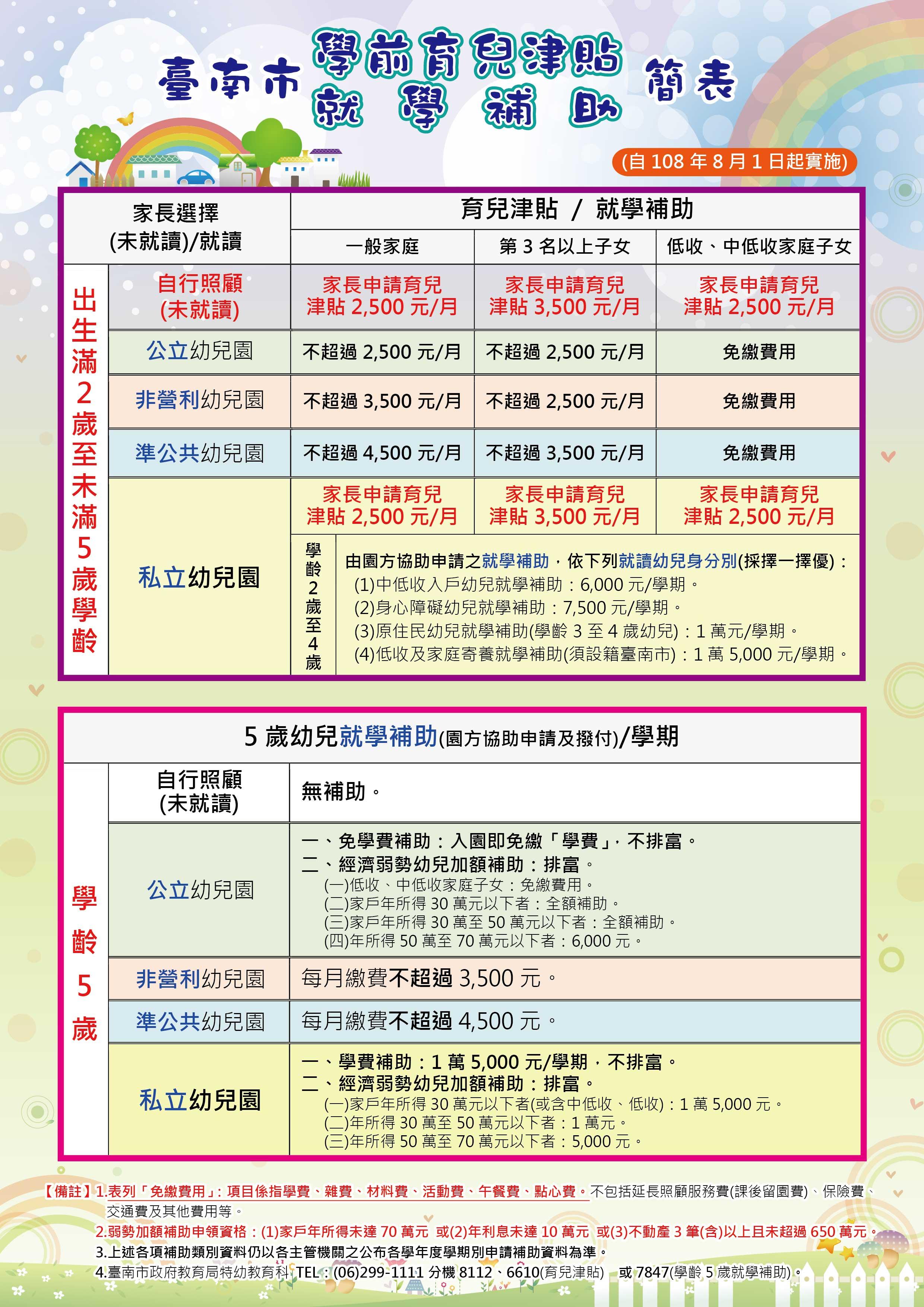 臺南市學前育兒津貼及就學補助簡表.jpg