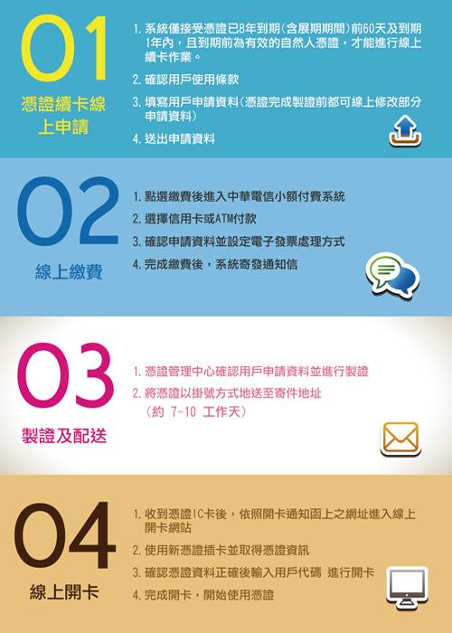 內政部憑證管理中心  線上續卡申請程序說明