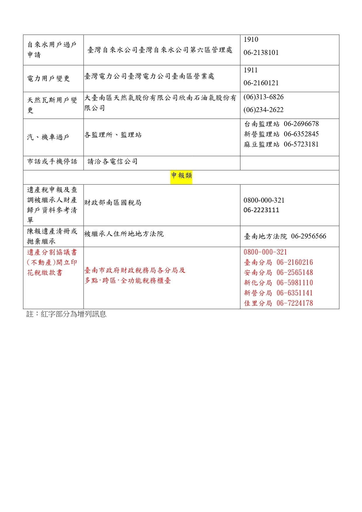 死亡登記及後續處理事項一覽表2