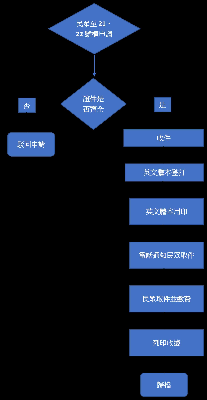 英文謄本申請流程圖