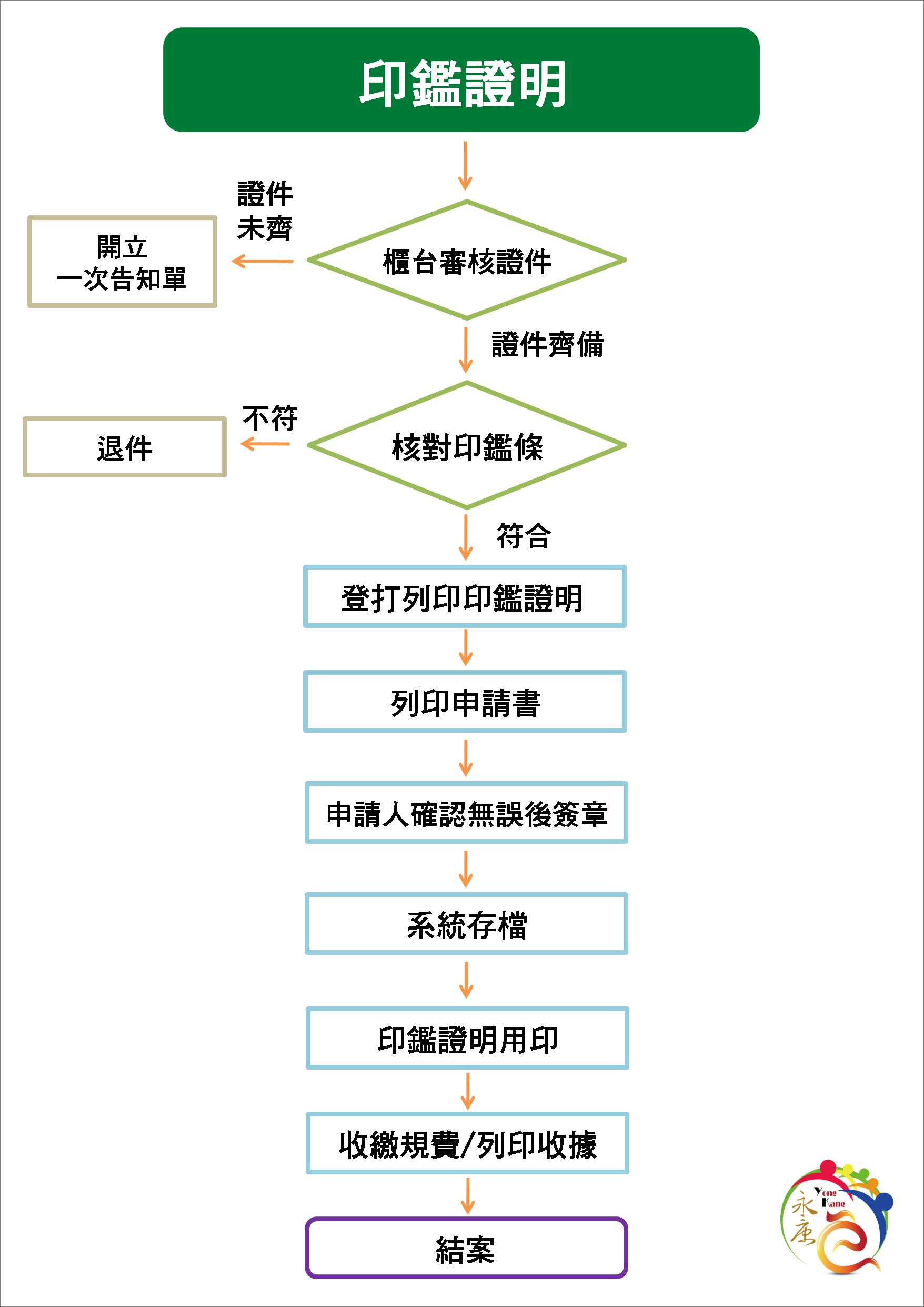 申請印鑑證明作業流程圖