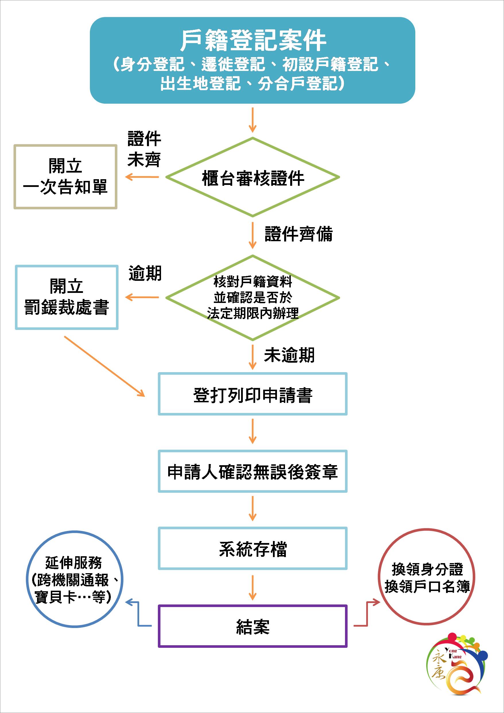 戶籍登記案件受理流程圖
